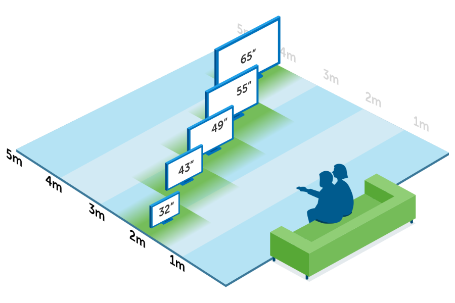 tv-screen-size-chart-distance-viewing